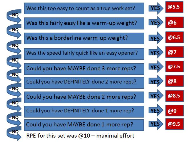 Dhaze, Le CoC Sportif ( titre validé à l'approbation partiellement générale ) - Page 4 Rpe-flow-chart