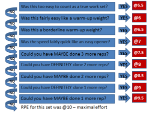 RPE flow chart